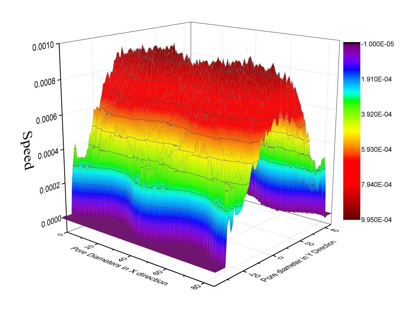 非平衡分子动力学计算 NEMD