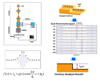 白光三维光学显微镜/3D光学轮廓仪/接触式轮廓仪