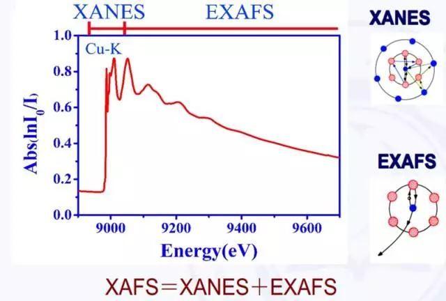 同步辐射吸收谱(XAFS)