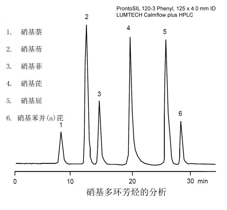 气相色谱GC/高效液相色谱HPLC