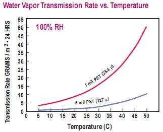 水蒸气透过率测试仪