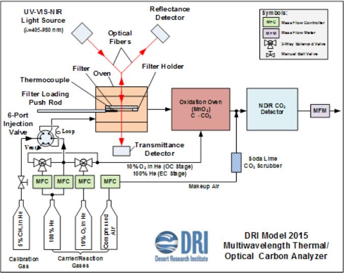 OC/EC分析仪