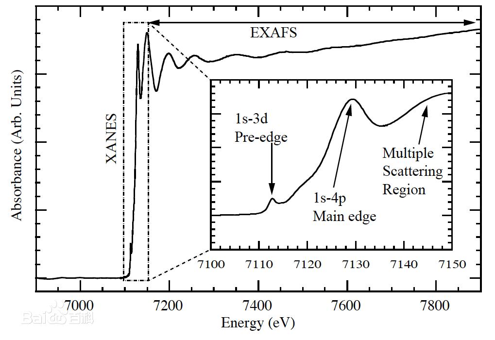 软线XANES吸收谱学测试