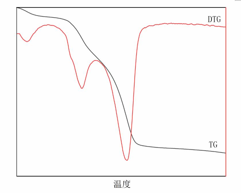 热重分析(TG-DTG)