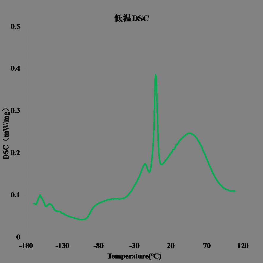 同步热分析仪(TG-DSC)
