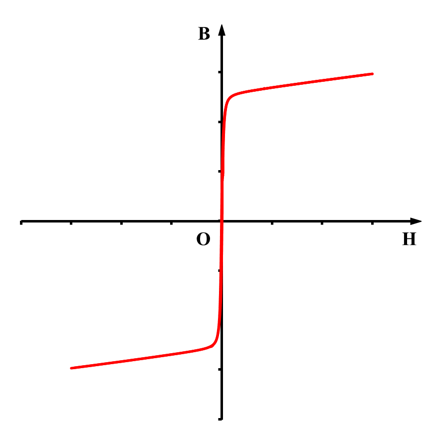 振动样品磁强计(VSM)