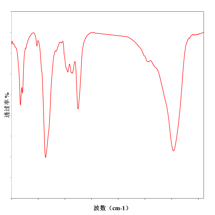 傅里叶红外光谱仪(FTIR)