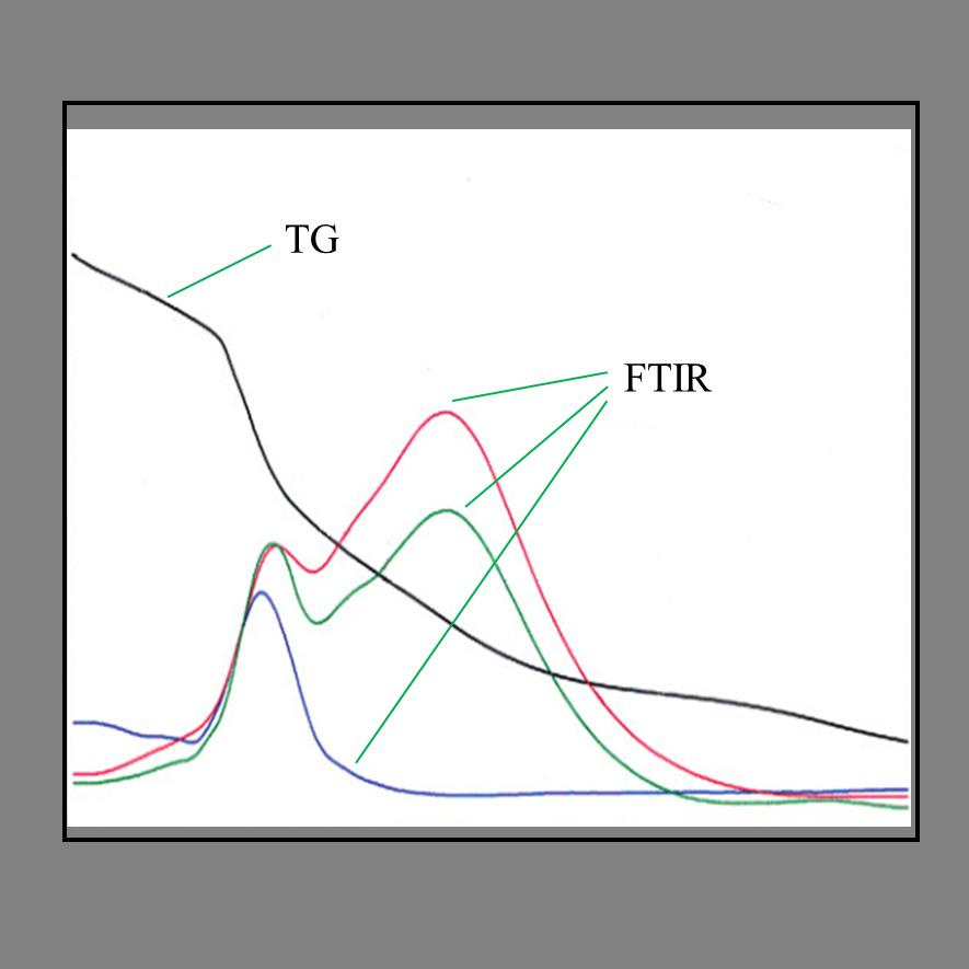 热重红外联用 (TG-IR)
