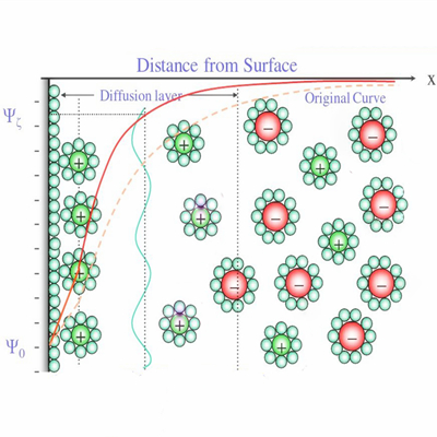 动态光散射仪(DLS)