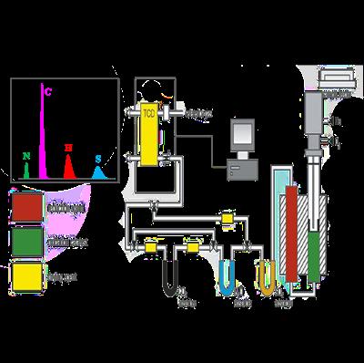 元素分析仪(EA)