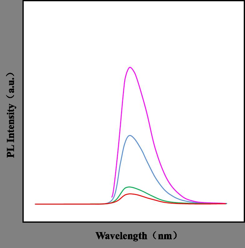 荧光光谱(PL)