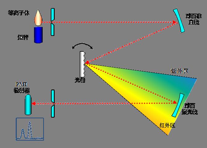 等离子体光谱仪(ICP-OES)