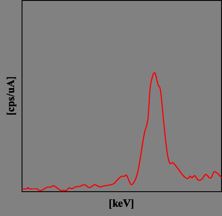 X射线荧光光谱(XRF)