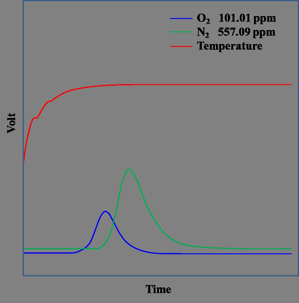红外氮氧分析