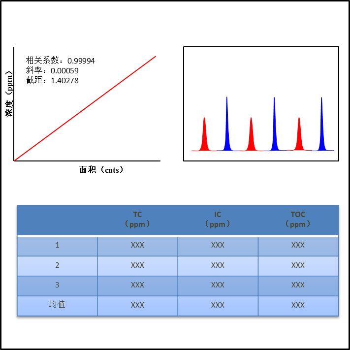 总有机碳/总无机碳/总氮/化学需氧量分析仪(TOC/TIC/TN/COD)