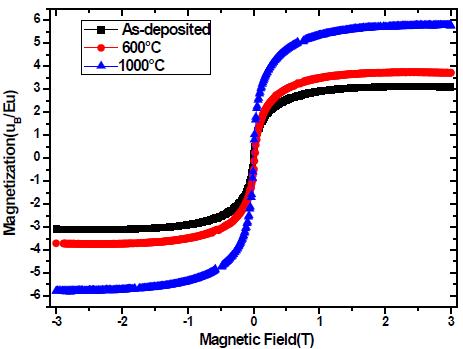 超导量子干涉磁测量(SQUID)