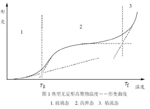 静态热机械分析(TMA)