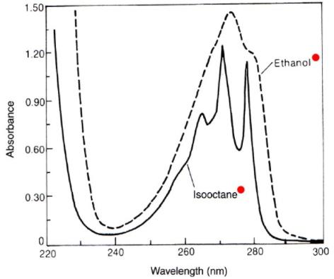 紫外/可见/近红外光谱仪(UV/VIS/NIR)