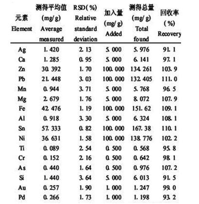 等离子体质谱仪(ICP-MS)