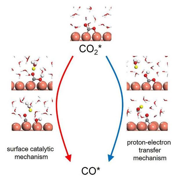 二氧化碳还原
