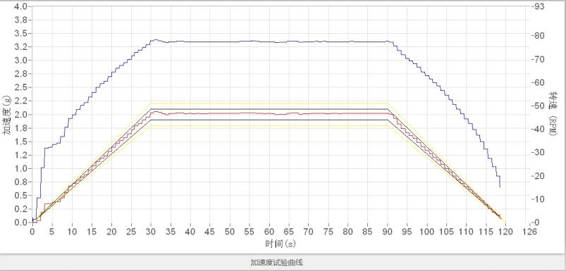 加速度试验曲线.png