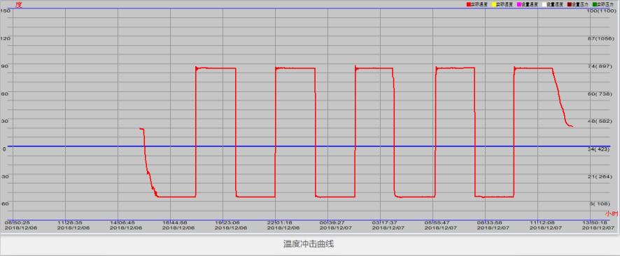 温度冲击曲线.png