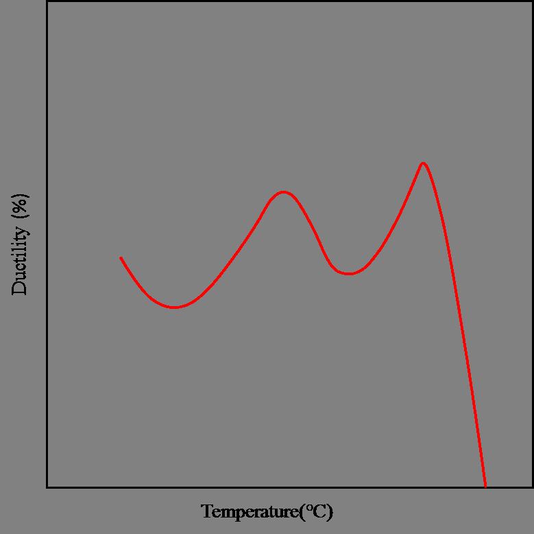 热模拟实验机(Gleeble)