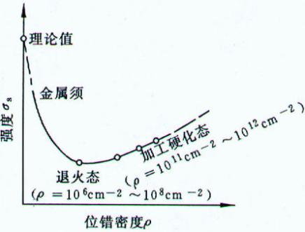 位错密度测试(XRD)