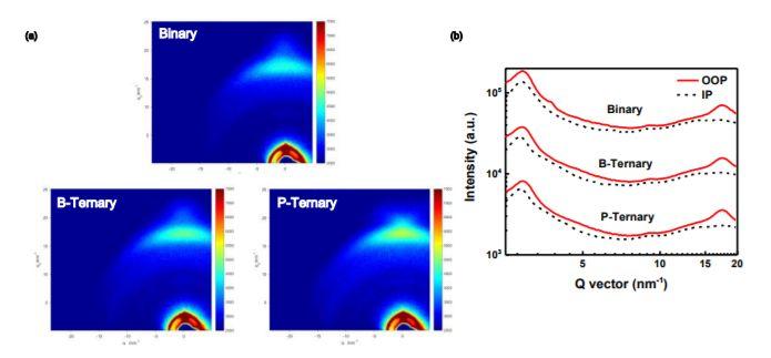 在三元有机太阳能电池准平面异质结方面取得新进展