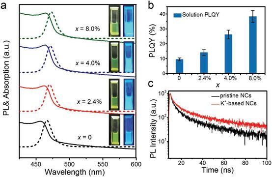 钾离子钝化CsPb(Br/Cl)3钙钛矿用于高效稳定蓝光发光二极管