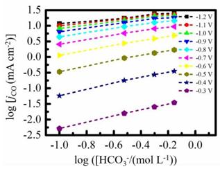 ACS Catalysis:电解质驱动的低过电位下高选择性CO2电还原