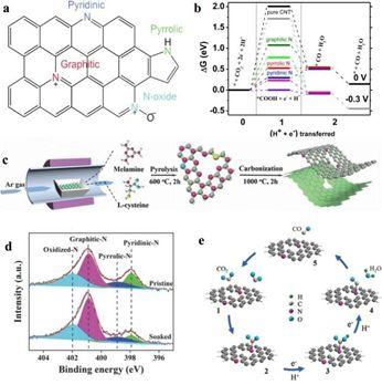 JMCA综述:新型纳米碳基非贵金属电催化剂用于选择性电化学CO2还原成CO