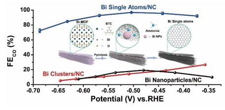 JACS:金属有机骨架转变产生Bi单原子及其作为还原CO2